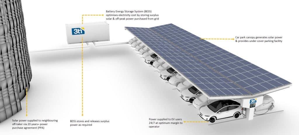 How do solar panels work? illustration